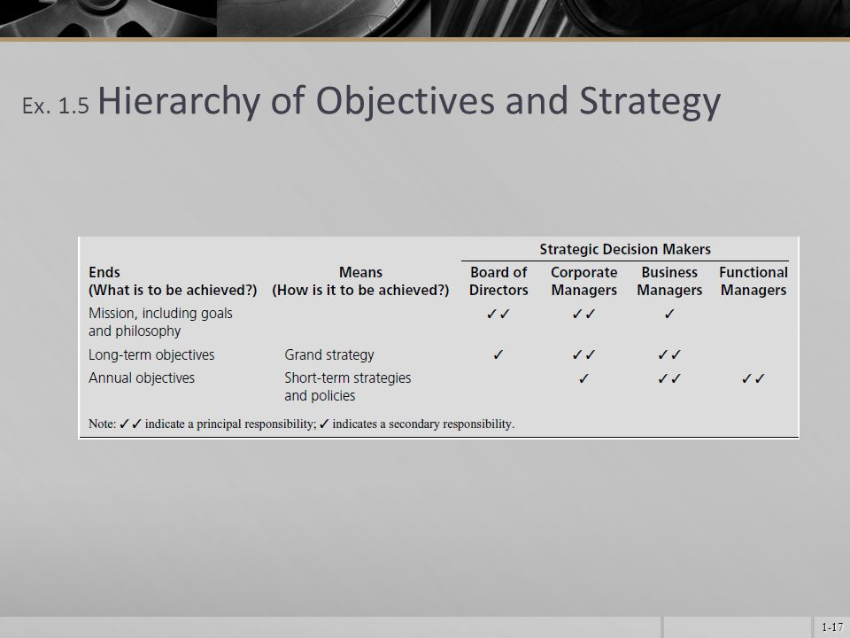 1-17 Ex. 1.5 Hierarchy of Objectives and Strategy