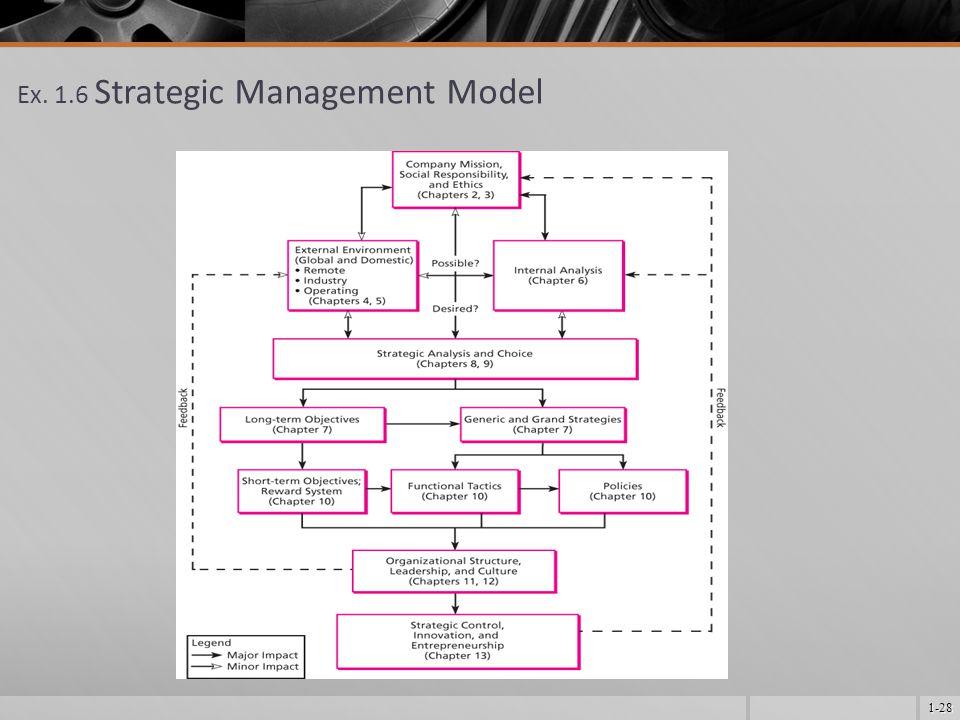 1-28 Ex. 1.6 Strategic Management Model