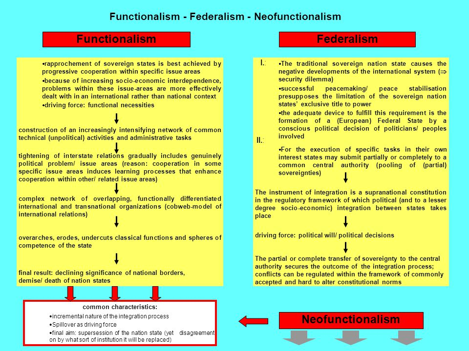 Functionalism - Federalism - Neofunctionalism FunctionalismFederalism  rapprochement of sovereign states is best achieved by progressive cooperation
