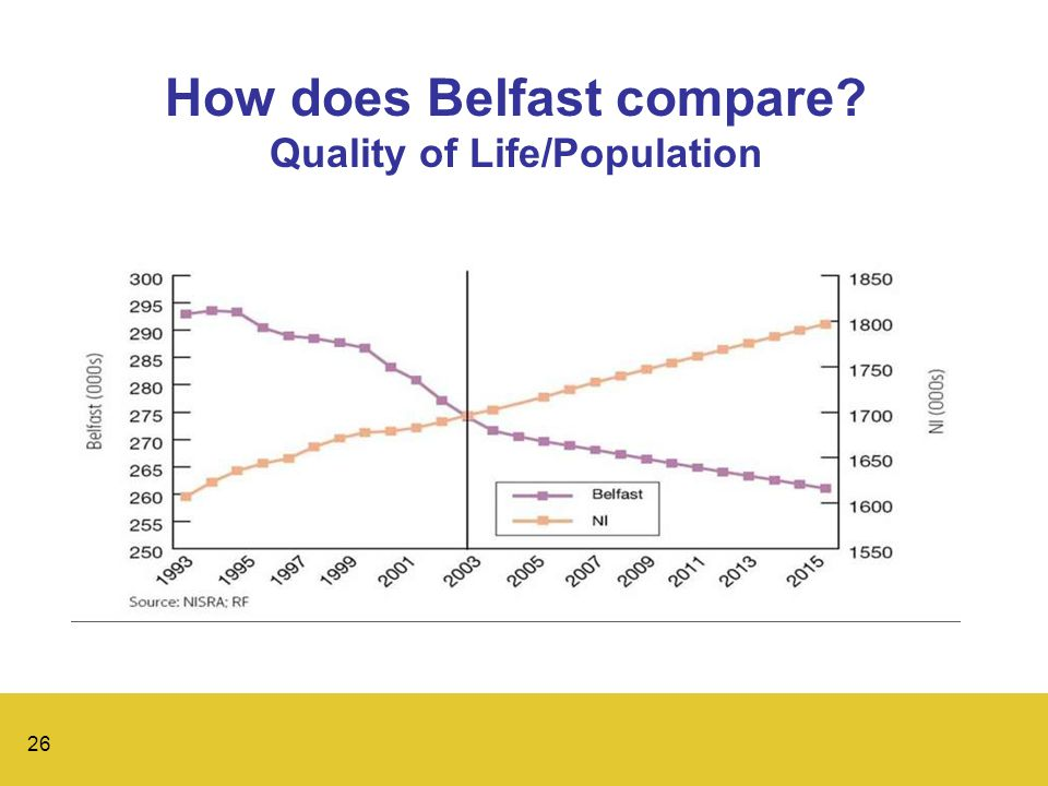 26 How does Belfast compare Quality of Life/Population