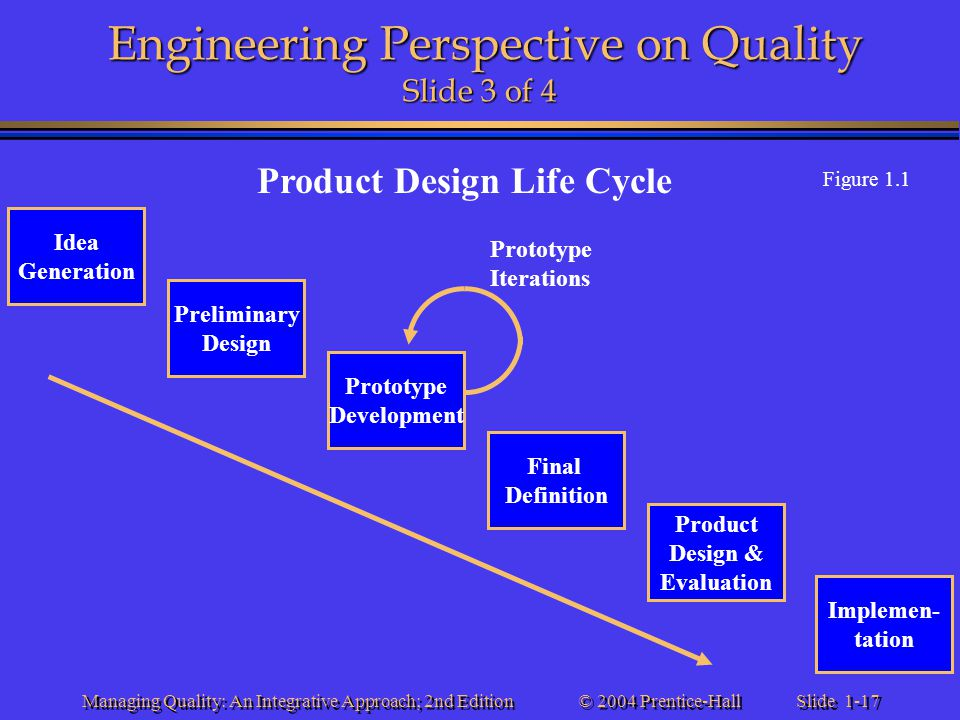 Slide 1-17 © 2004 Prentice-Hall Managing Quality: An Integrative Approach; 2nd Edition Engineering Perspective on Quality Slide 3 of 4 Idea Generation