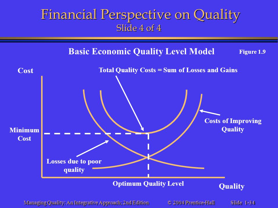 Slide 1-34 © 2004 Prentice-Hall Managing Quality: An Integrative Approach; 2nd Edition Financial Perspective on Quality Slide 4 of 4 Basic Economic Qu