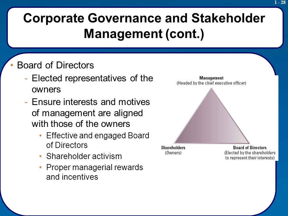 1 - 28 Corporate Governance and Stakeholder Management (cont.) Board of Directors -Elected representatives of the owners -Ensure interests and motives of management are aligned with those of the owners Effective and engaged Board of Directors Shareholder activism Proper managerial rewards and incentives