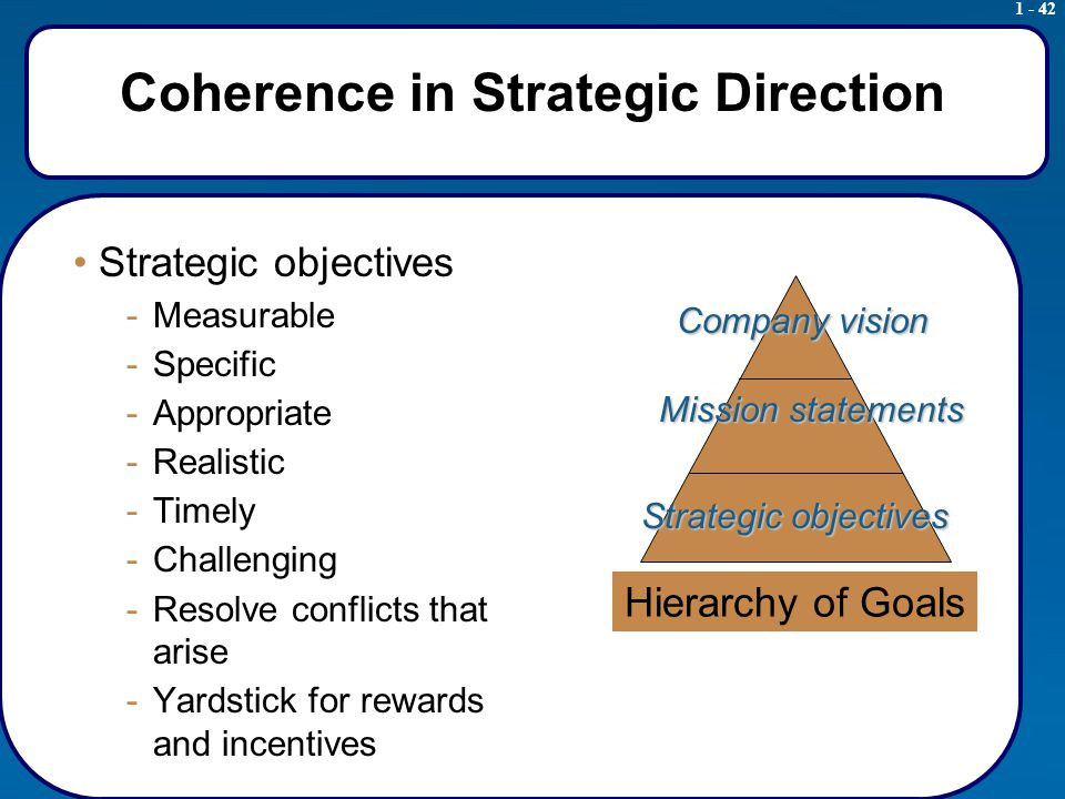 1 - 42 Coherence in Strategic Direction Strategic objectives -Measurable -Specific -Appropriate -Realistic -Timely -Challenging -Resolve conflicts that arise -Yardstick for rewards and incentives Hierarchy of Goals Company vision Mission statements Strategic objectives