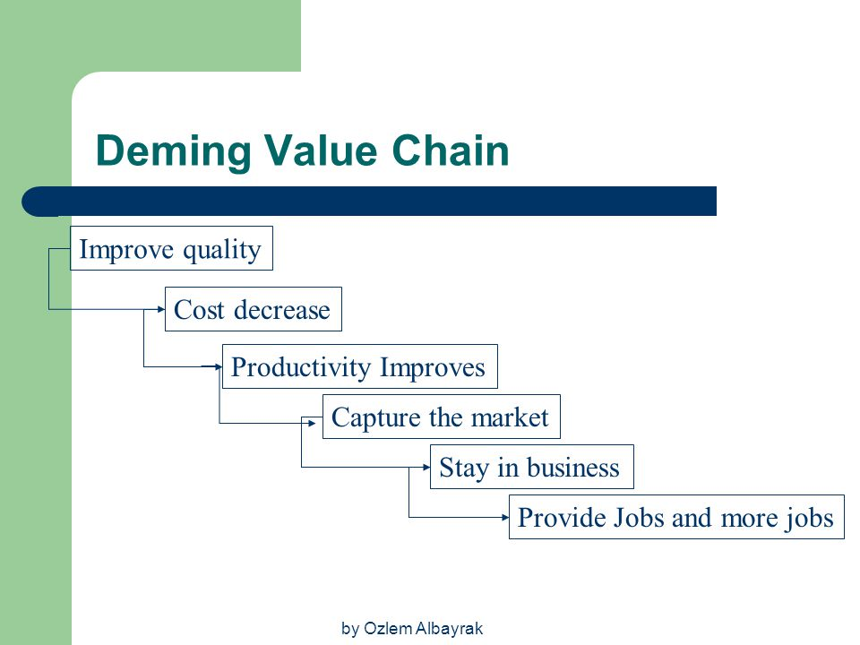 by Ozlem Albayrak Deming Value Chain Improve quality Cost decrease Productivity Improves Capture the market Stay in business Provide Jobs and more job