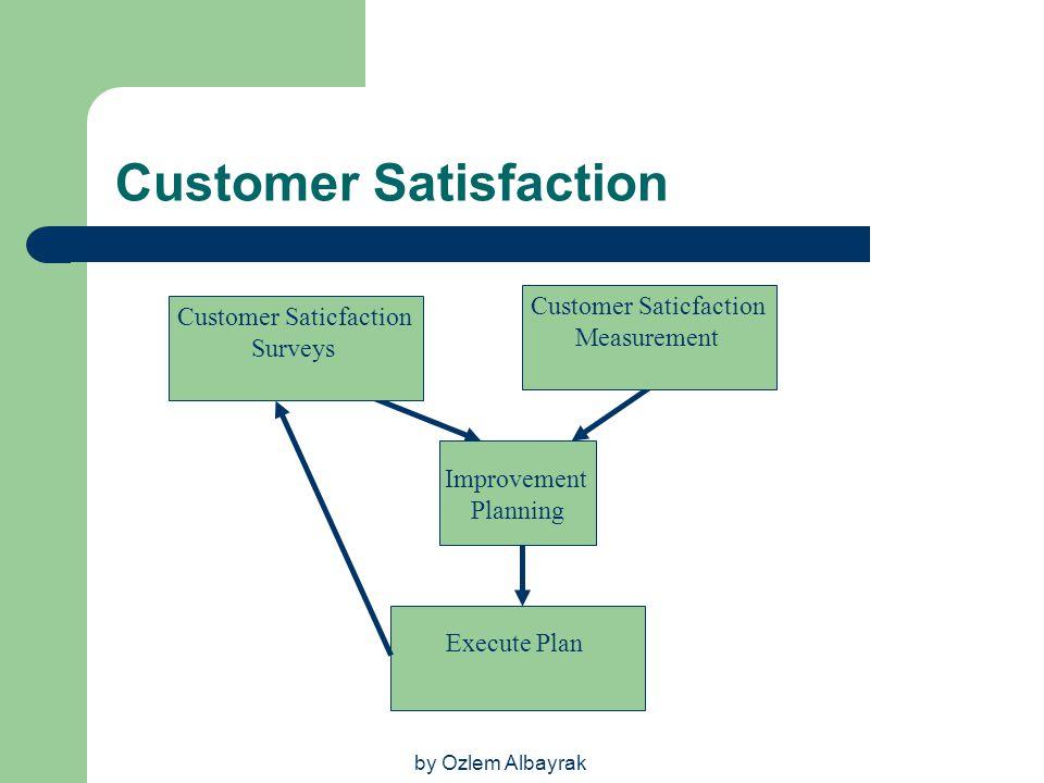 by Ozlem Albayrak Customer Satisfaction Execute Plan Customer Saticfaction Surveys Customer Saticfaction Measurement Improvement Planning