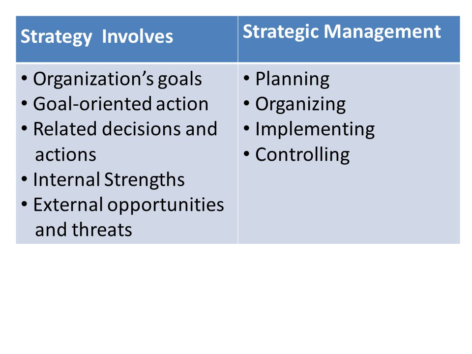 Strategy Involves Strategic Management Organization's goals Goal-oriented action Related decisions and actions Internal Strengths External opportuniti