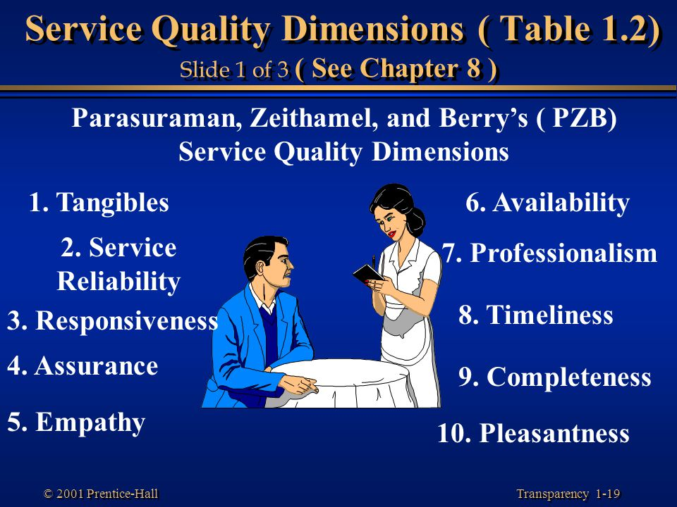 Transparency 1-19 © 2001 Prentice-Hall Service Quality Dimensions ( Table 1.2) Slide 1 of 3 ( See Chapter 8 ) Parasuraman, Zeithamel, and Berry's ( PZ