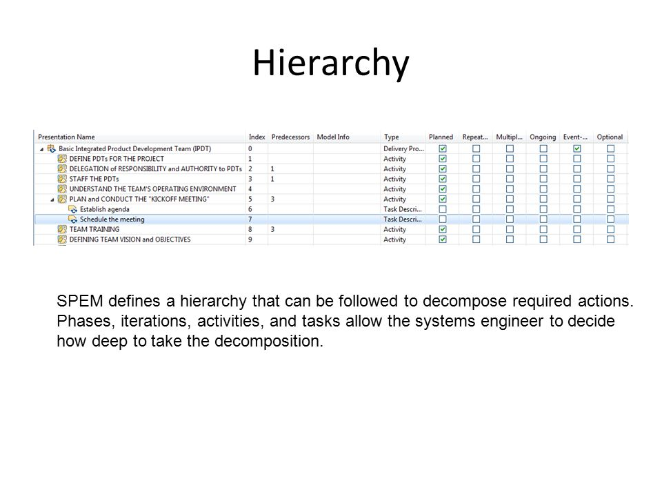 Hierarchy SPEM defines a hierarchy that can be followed to decompose required actions.