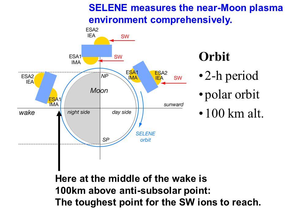 Orbit 2-h period polar orbit 100 km alt.