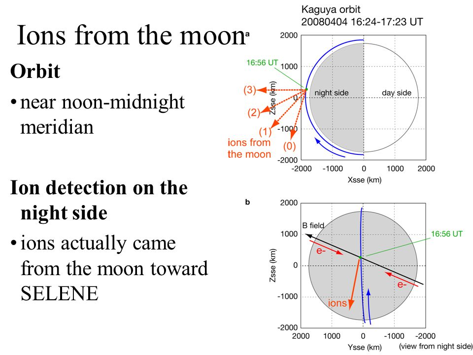Ions from the moon Orbit near noon-midnight meridian Ion detection on the night side ions actually came from the moon toward SELENE