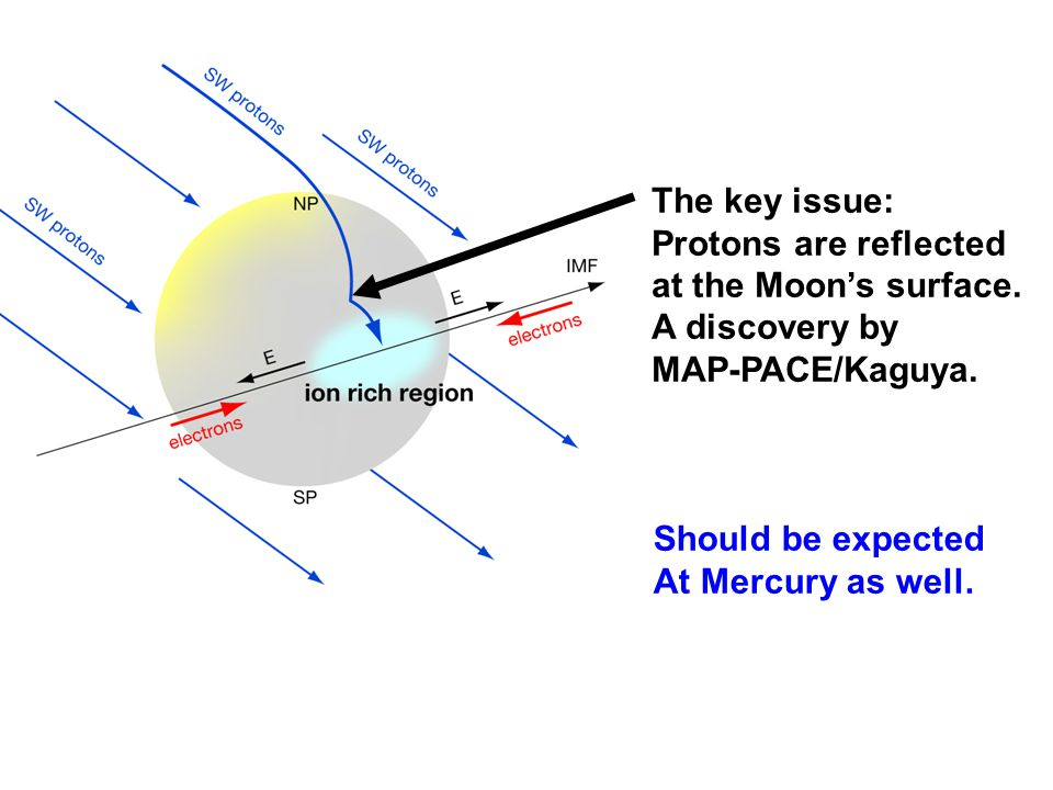 The key issue: Protons are reflected at the Moon's surface.