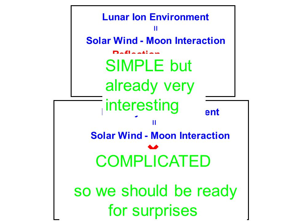 Mercury Ion Environment Solar Wind - Moon Interaction Magnetosphere = + Lunar Ion Environment Solar Wind - Moon Interaction = + Reflection Pick-up ions Sputtering etc… Reflection Pick-up ions Sputtering etc… Magnetic field shielding Magnetospheric Convection Particles Acceleration COMPLICATED so we should be ready for surprises SIMPLE but already very interesting