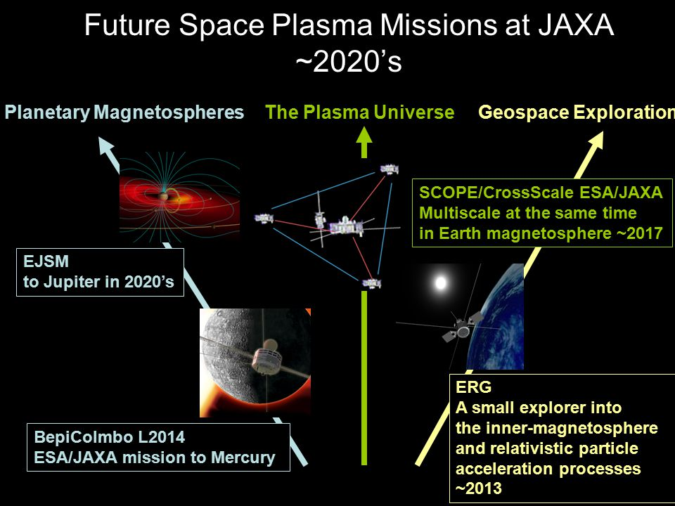 Future Space Plasma Missions at JAXA ~2020's Planetary MagnetospheresThe Plasma UniverseGeospace Exploration BepiColmbo L2014 ESA/JAXA mission to Mercury EJSM to Jupiter in 2020's SCOPE/CrossScale ESA/JAXA Multiscale at the same time in Earth magnetosphere ~2017 ERG A small explorer into the inner-magnetosphere and relativistic particle acceleration processes ~2013