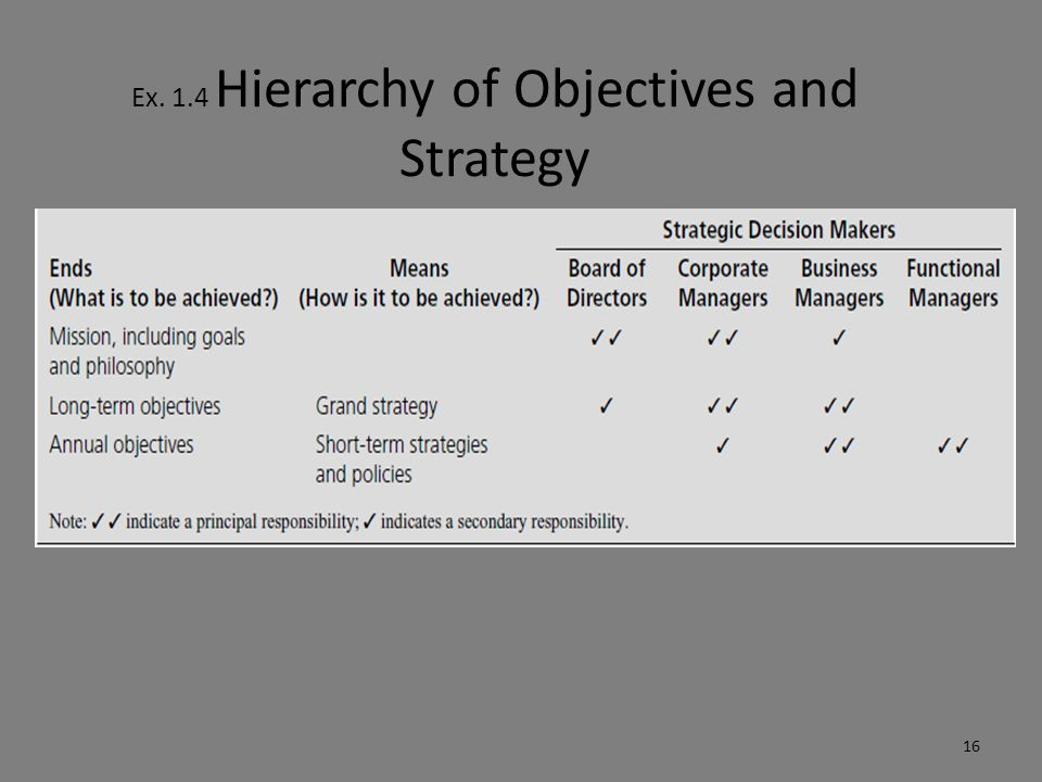 Characteristics of Strategic Management Decisions: Corporate Often carry greater risk, cost, and profit potential Greater need for flexibility Longer time horizons Choice of businesses, dividend policies, sources of long-term financing, and priorities for growth 17