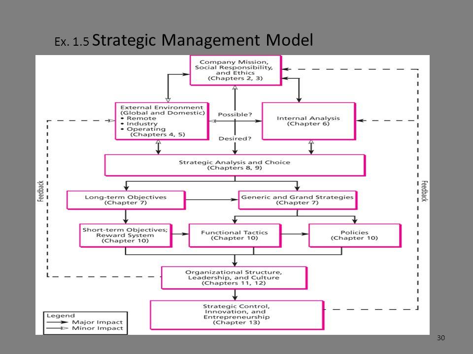 Ex. 1.5 Strategic Management Model 30