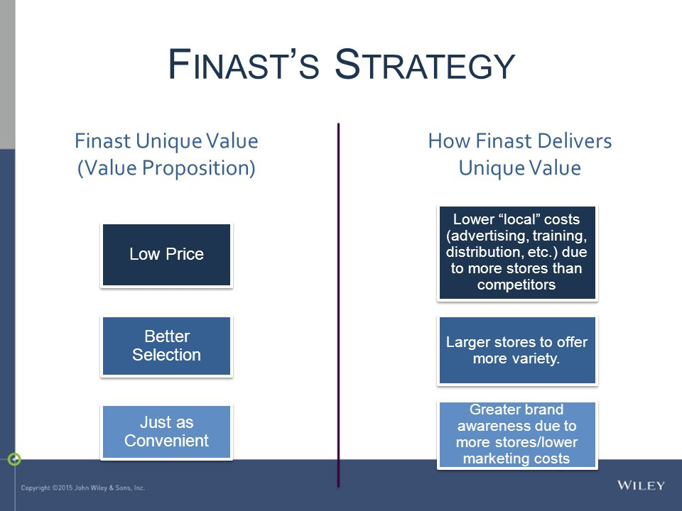 Finast Unique Value (Value Proposition) Low Price Better Selection Just as Convenient How Finast Delivers Unique Value Lower local costs (advertising, training, distribution, etc.) due to more stores than competitors Larger stores to offer more variety.