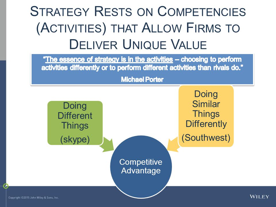 Competitive Advantage Doing Different Things (skype) Doing Similar Things Differently (Southwest) S TRATEGY R ESTS ON C OMPETENCIES (A CTIVITIES ) THAT A LLOW F IRMS TO D ELIVER U NIQUE V ALUE