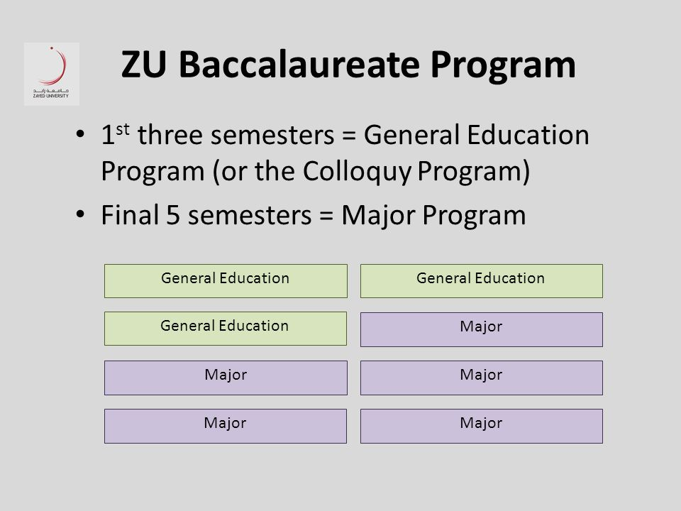 ZU Baccalaureate Program 1 st three semesters = General Education Program (or the Colloquy Program) Final 5 semesters = Major Program General Education Major General Education