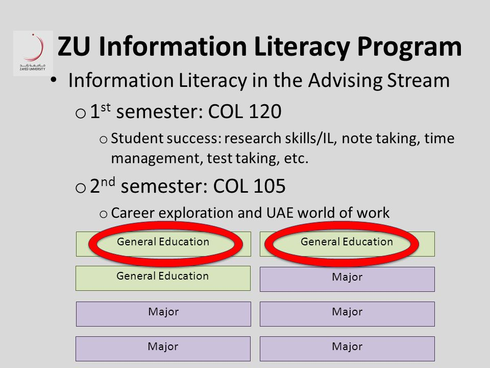 ZU Information Literacy Program Information Literacy in the Advising Stream o 1 st semester: COL 120 o Student success: research skills/IL, note taking, time management, test taking, etc.
