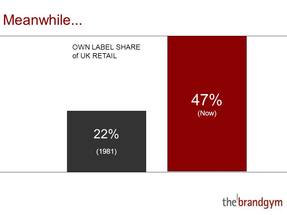 2 May, 2015 22% (1981) 47% (Now) OWN LABEL SHARE of UK RETAIL Meanwhile...