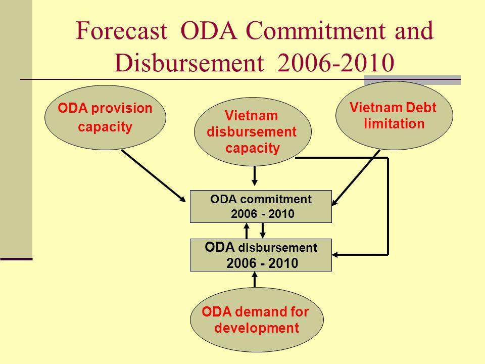 Forecast ODA Commitment and Disbursement 2006-2010 ODA provision capacity Vietnam Debt limitation Vietnam disbursement capacity ODA commitment 2006 - 2010 ODA disbursement 2006 - 2010 ODA demand for development