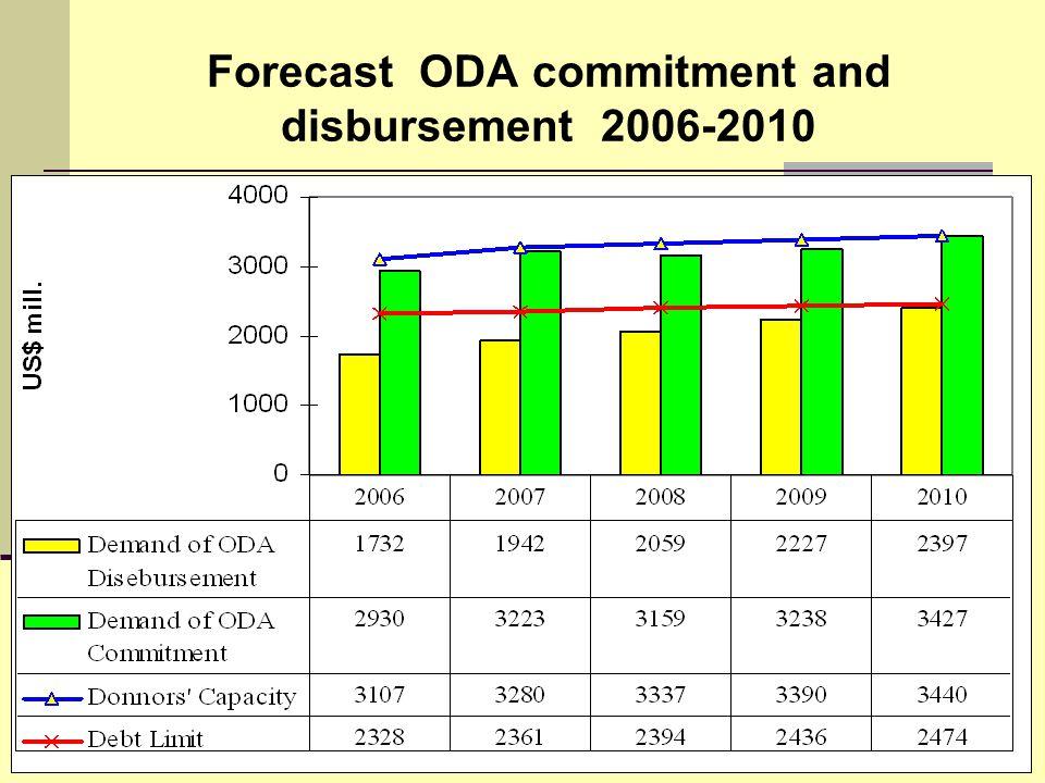Forecast ODA commitment and disbursement 2006-2010