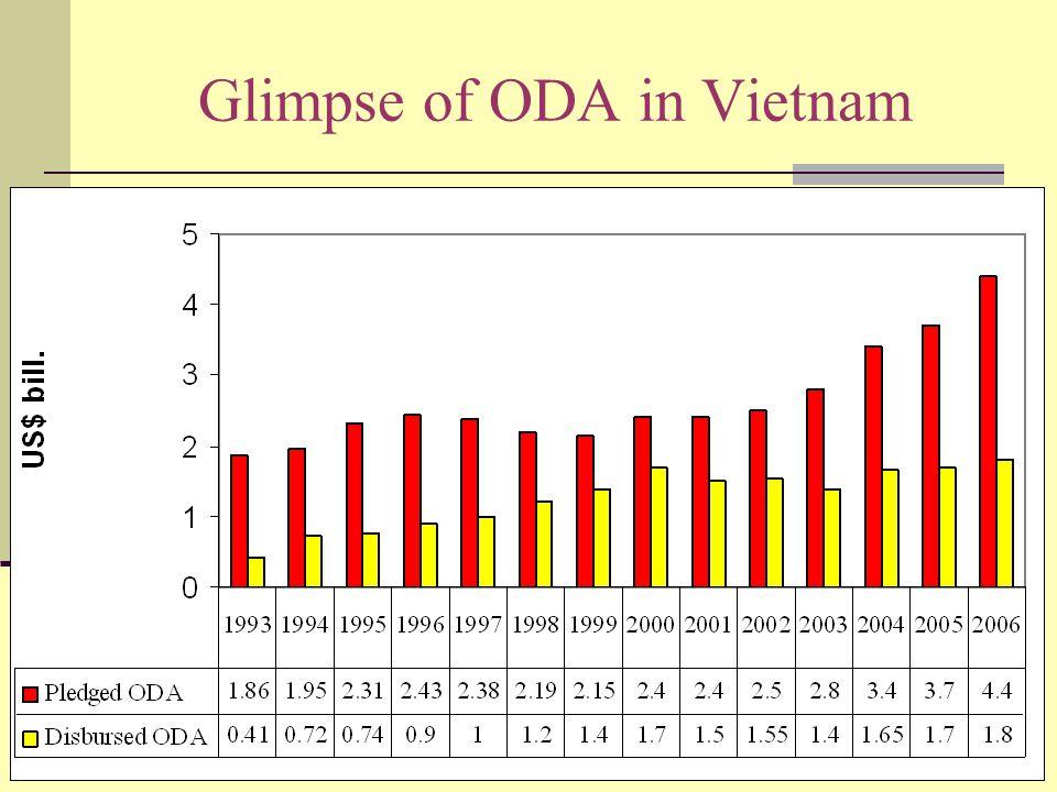 Glimpse of ODA in Vietnam