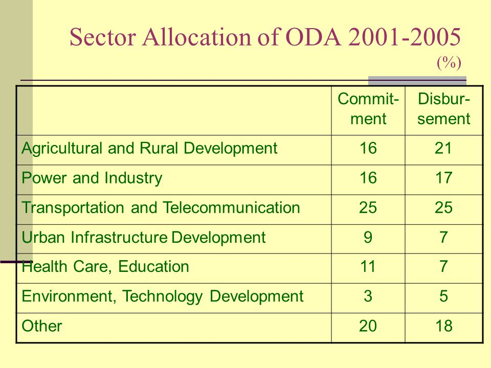 Sector Allocation of ODA 2001-2005 (%) Commit- ment Disbur- sement Agricultural and Rural Development1621 Power and Industry1617 Transportation and Telecommunication25 Urban Infrastructure Development97 Health Care, Education117 Environment, Technology Development35 Other2018