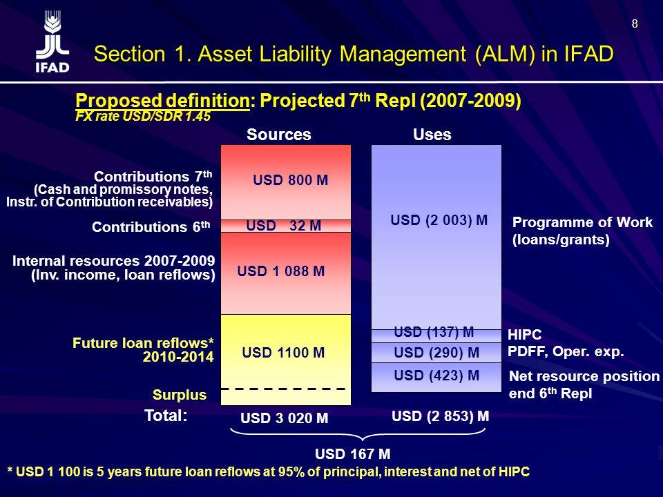 19 Section 3.Financial Scenarios Assumptions applied in a Base scenario :   After 7th Repl.