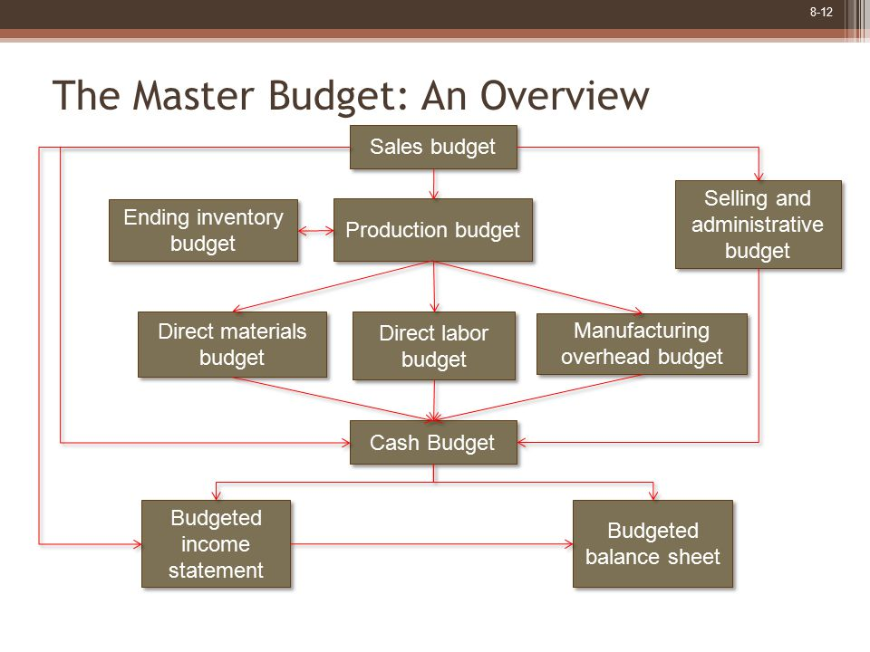 8-12 The Master Budget: An Overview Production budget Selling and administrative budget Selling and administrative budget Direct materials budget Direct materials budget Manufacturing overhead budget Manufacturing overhead budget Direct labor budget Cash Budget Sales budget Ending inventory budget Ending inventory budget Budgeted balance sheet Budgeted income statement