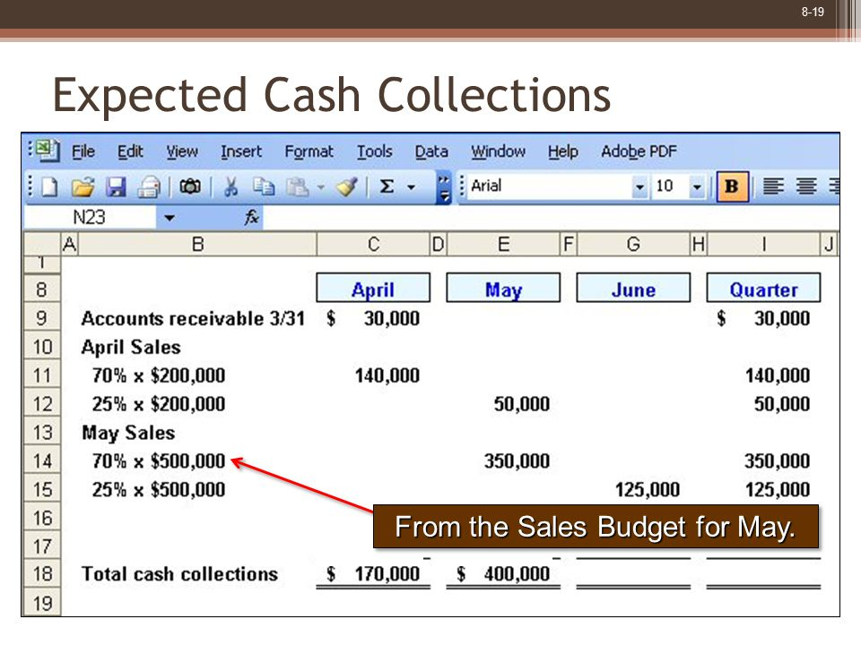 8-19 Expected Cash Collections From the Sales Budget for May.