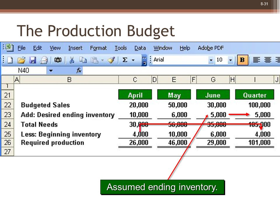 8-31 The Production Budget Assumed ending inventory.
