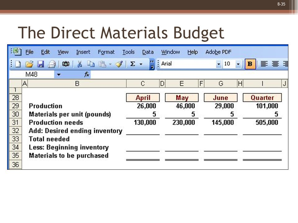 8-35 The Direct Materials Budget