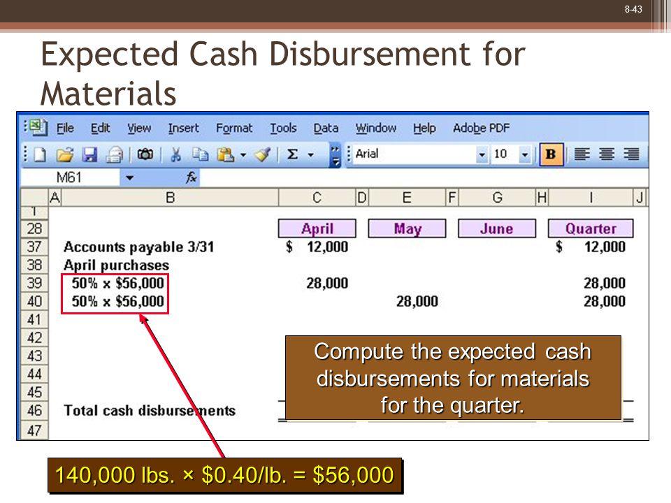 8-43 Expected Cash Disbursement for Materials 140,000 lbs.
