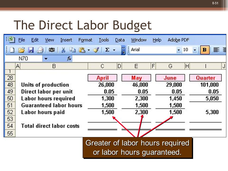 8-51 The Direct Labor Budget Greater of labor hours required or labor hours guaranteed.