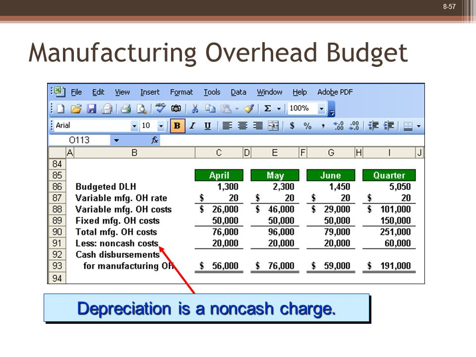 8-57 Manufacturing Overhead Budget Depreciation is a noncash charge.