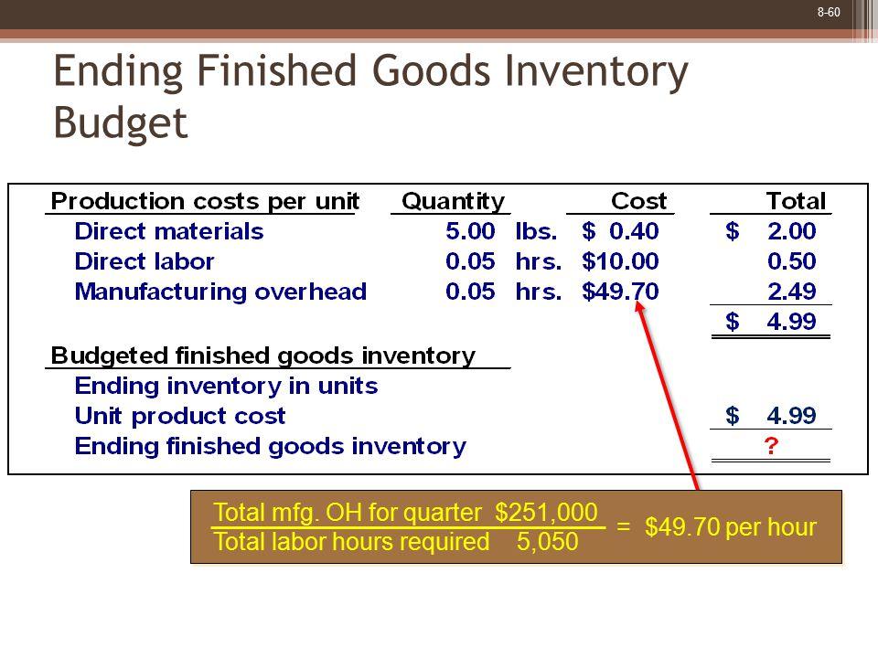 8-60 Ending Finished Goods Inventory Budget Total mfg.