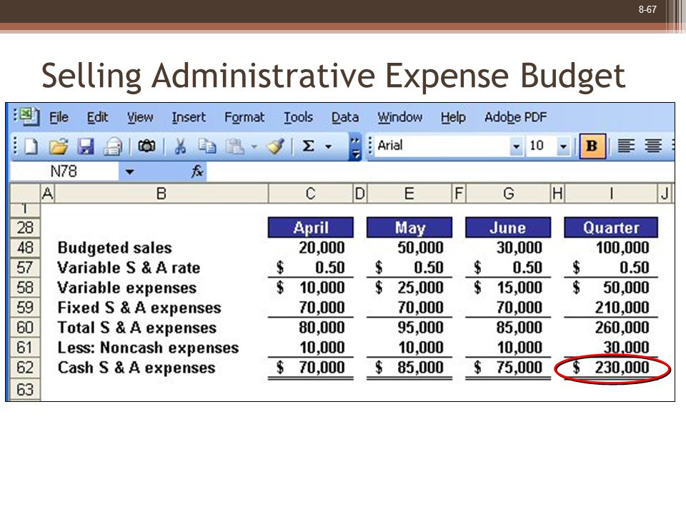 8-67 Selling Administrative Expense Budget