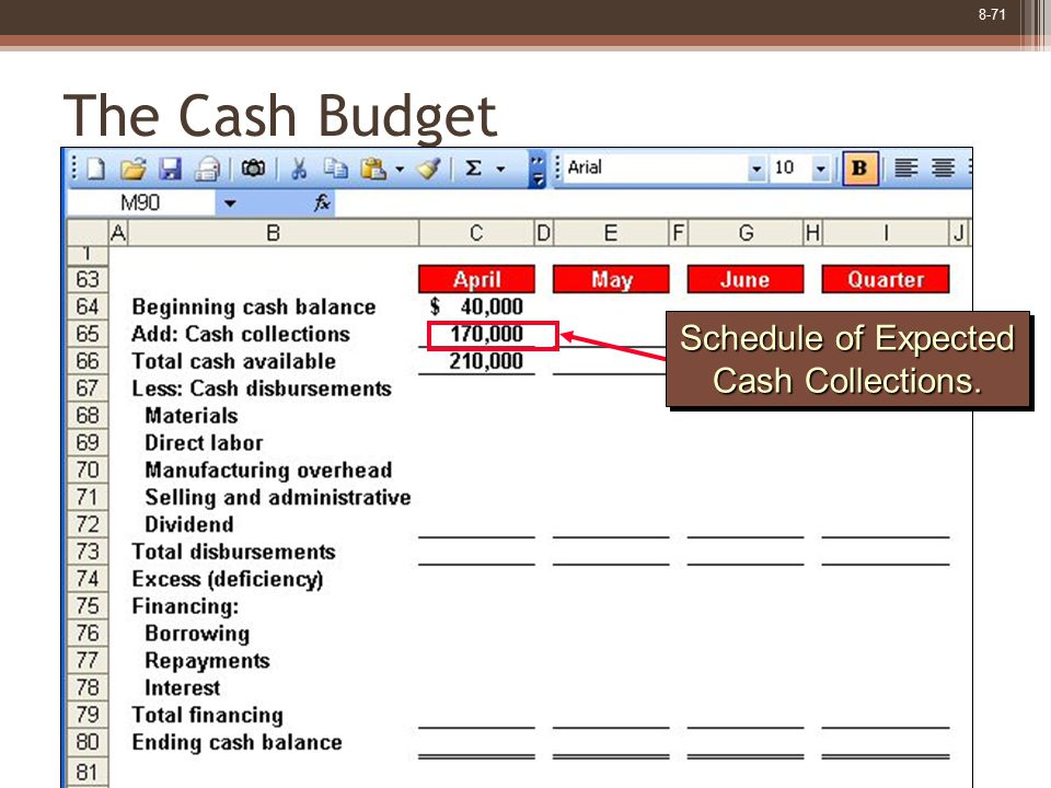 8-71 The Cash Budget Schedule of Expected Cash Collections. Schedule of Expected Cash Collections.