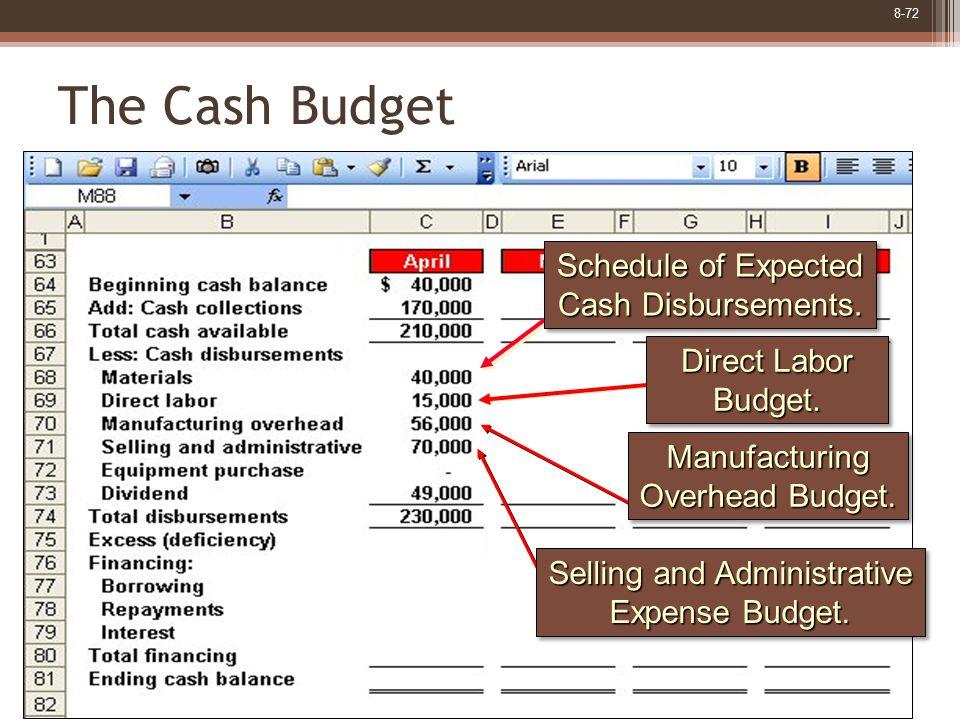 8-72 The Cash Budget Direct Labor Budget. Budget.