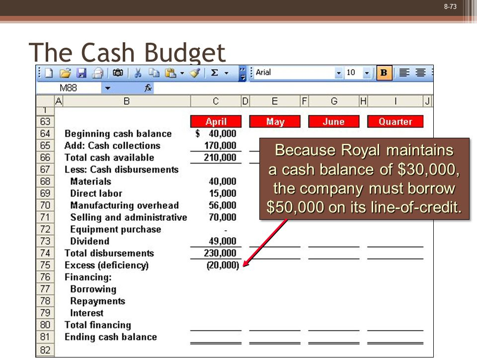 8-73 The Cash Budget Because Royal maintains a cash balance of $30,000, the company must borrow $50,000 on its line-of-credit.