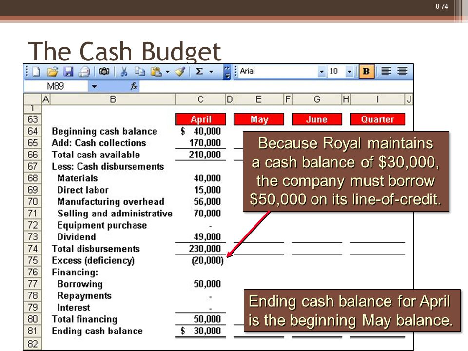 8-74 The Cash Budget Ending cash balance for April is the beginning May balance. Ending cash balance for April is the beginning May balance. Because R