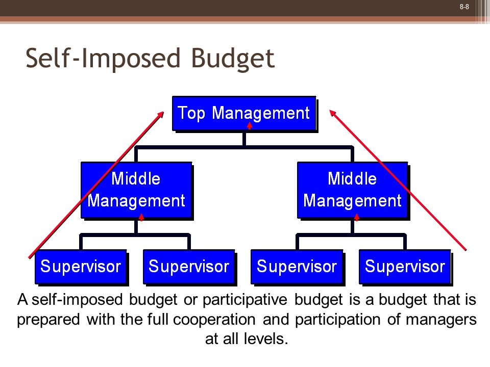 8-8 Self-Imposed Budget A self-imposed budget or participative budget is a budget that is prepared with the full cooperation and participation of managers at all levels.