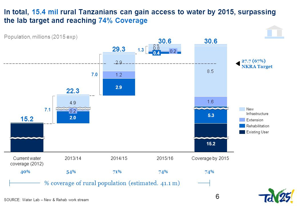 666 6 In total, 15.4 mil rural Tanzanians can gain access to water by 2015, surpassing the lab target and reaching 74% Coverage 5.3 30.6 2.0 0.2 4.9 Current water coverage Current water coverage (2012) 15.2 30.6 15.2 Coverage by 2015 27.7 (67%) NKRA Target 22.3 2013/14 2.9 29.3 2014/15 0.2 0.4 2015/16 Population, millions (2015 exp) Existing User Rehabilitation New InfrastructureNew InfrastructureNew InfrastructureNew Infrastructure Extension 54%71%74% 40% SOURCE: Water Lab – New & Rehab work stream 7.1 % coverage of rural population (estimated.