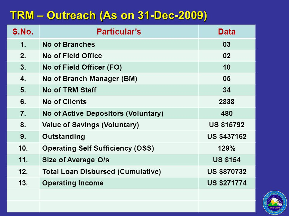 TRM – Outreach (As on 31-Dec-2009) S.No.Particular'sData 1.No of Branches03 2.No of Field Office02 3.No of Field Officer (FO)10 4.No of Branch Manager (BM)05 5.No of TRM Staff34 6.No of Clients2838 7.No of Active Depositors (Voluntary)480 8.Value of Savings (Voluntary)US $15792 9.OutstandingUS $437162 10.Operating Self Sufficiency (OSS)129% 11.Size of Average O/sUS $154 12.Total Loan Disbursed (Cumulative)US $870732 13.13.Operating IncomeUS $271774