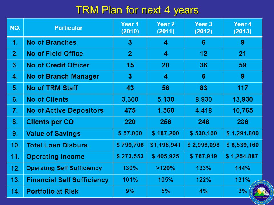 TRM Plan for next 4 years NO.Particular Year 1 (2010) Year 2 (2011) Year 3 (2012) Year 4 (2013) 1.No of Branches3469 2.No of Field Office241221 3.No of Credit Officer15203659 4.No of Branch Manager3469 5.No of TRM Staff435683117 6.No of Clients3,3005,1308,93013,930 7.No of Active Depositors4751,5604,41810,765 8.Clients per CO220256248236 9.Value of Savings $ 57,000$ 187,200$ 530,160$ 1,291,800 10.Total Loan Disburs.