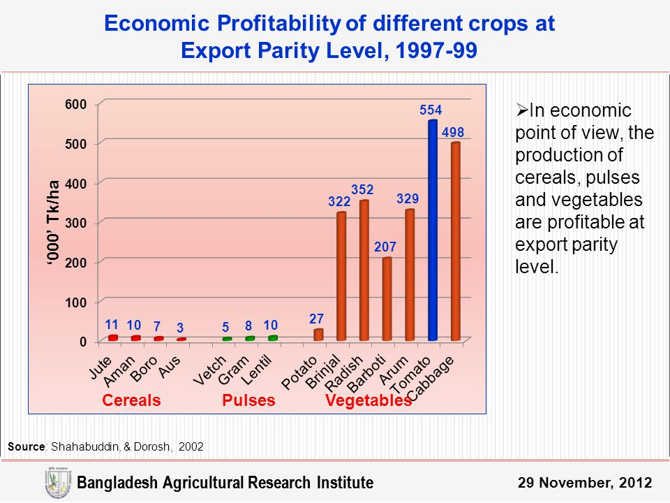 Economic Profitability of different crops at Export Parity Level, 1997-99 Source: Shahabuddin, & Dorosh, 2002 CerealsVegetablesPulses Bangladesh Agricultural Research Institute 29 November, 2012  In economic point of view, the production of cereals, pulses and vegetables are profitable at export parity level.