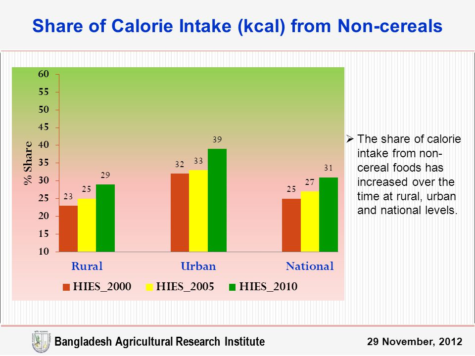 Bangladesh Agricultural Research Institute Share of Calorie Intake (kcal) from Non-cereals 29 November, 2012 Bangladesh Agricultural Research Institute  The share of calorie intake from non- cereal foods has increased over the time at rural, urban and national levels.