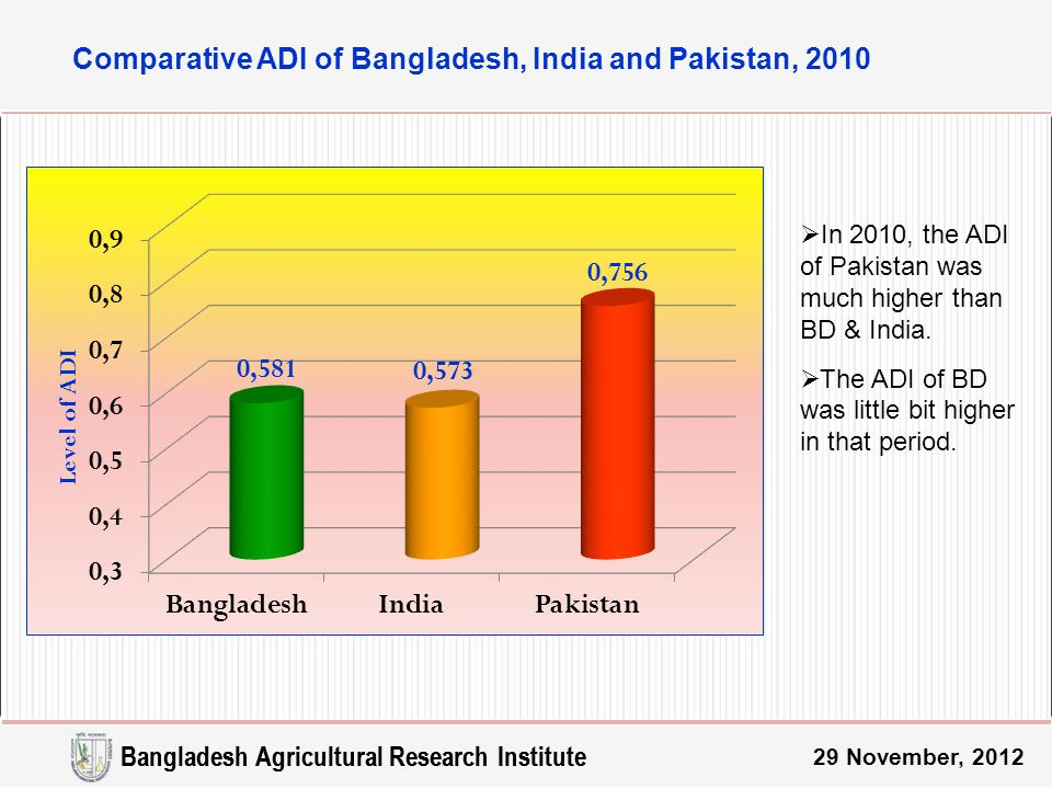 Comparative ADI of Bangladesh, India and Pakistan, 2010 29 November, 2012 Bangladesh Agricultural Research Institute  In 2010, the ADI of Pakistan was much higher than BD & India.